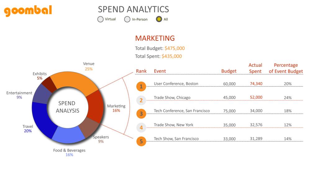 Goombal Spend Analytics